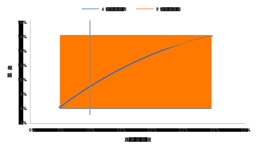 不同資產類別數的效率前緣示意圖