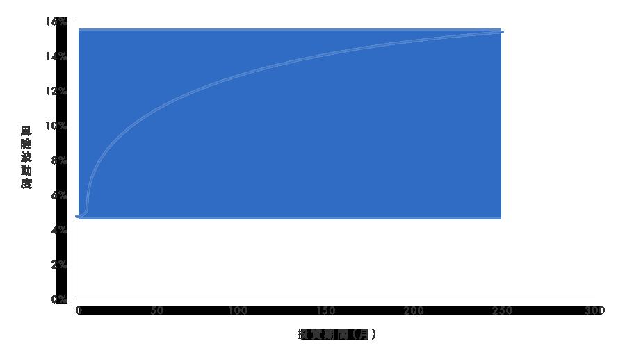 在每一水平時間T計算5-50百分位數找出最佳平均波動度。